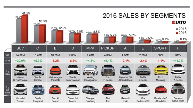 in cijfers 84 miljoen wagens wereldwijd verkocht in 2016 autofans. Black Bedroom Furniture Sets. Home Design Ideas